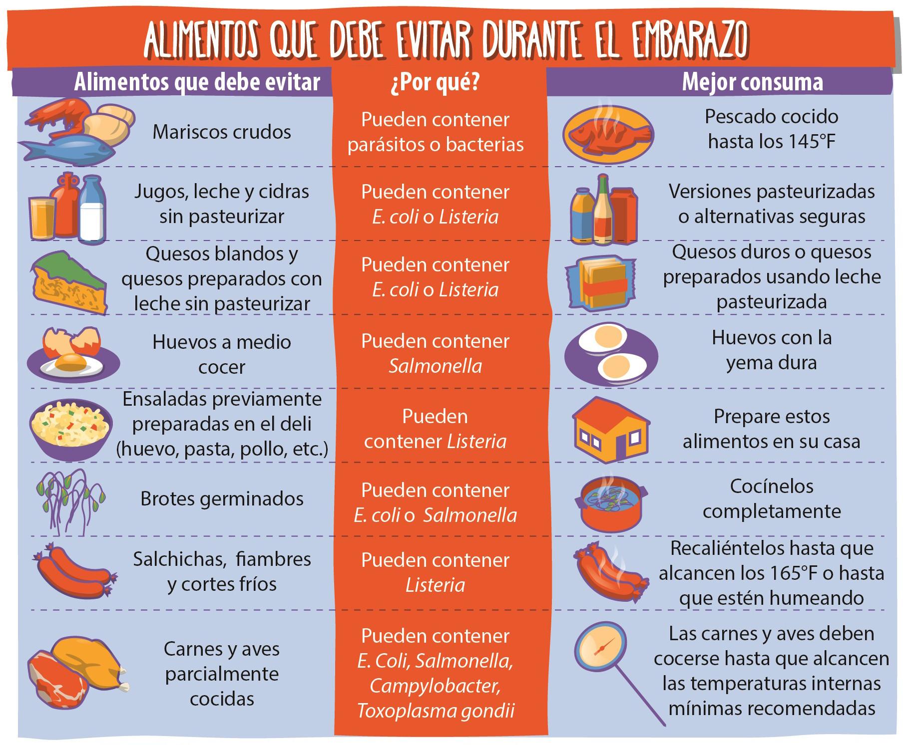 Elija alimentos seguros durante el embarazo